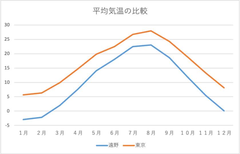 グラフ:平均気温の比較